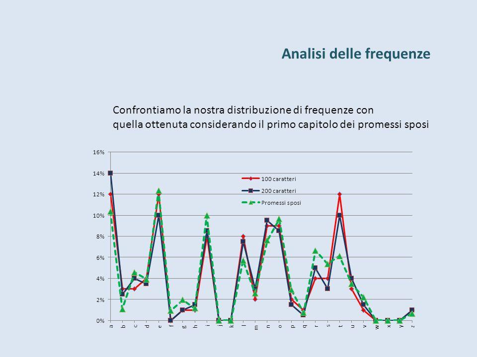 Analisi delle frequenze Confrontiamo la nostra distribuzione di frequenze con quella ottenuta considerando il primo capitolo dei promessi sposi
