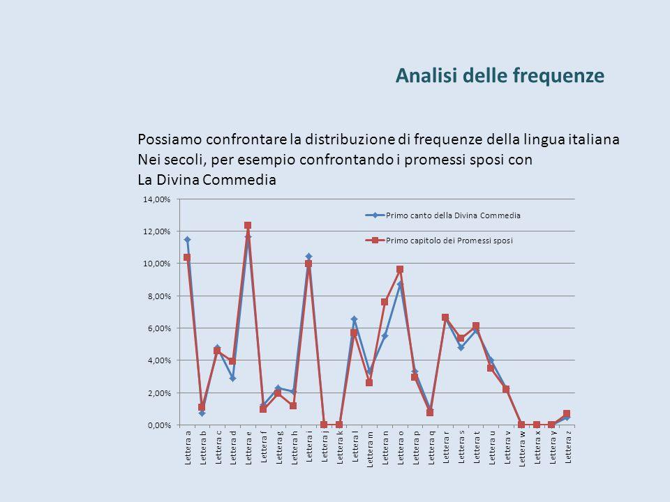 Analisi delle frequenze Possiamo confrontare la distribuzione di frequenze della lingua italiana Nei secoli, per esempio confrontando i promessi sposi con La Divina Commedia