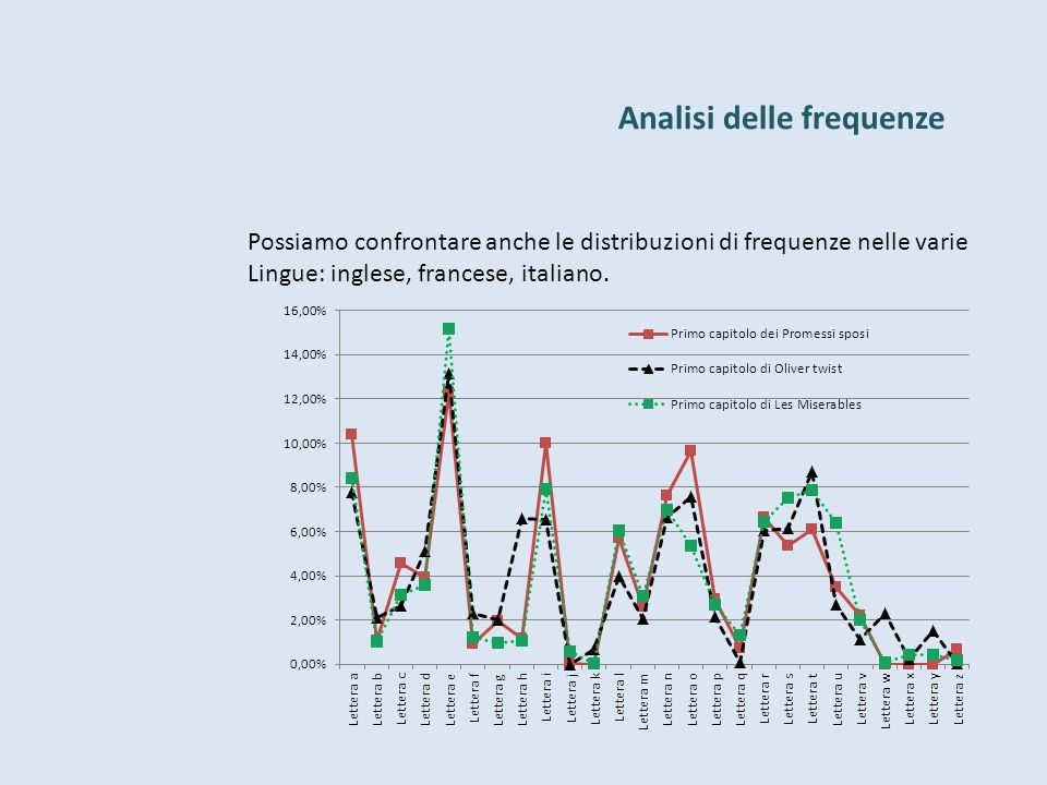 Analisi delle frequenze Possiamo confrontare anche le distribuzioni di frequenze nelle varie Lingue: inglese, francese, italiano.