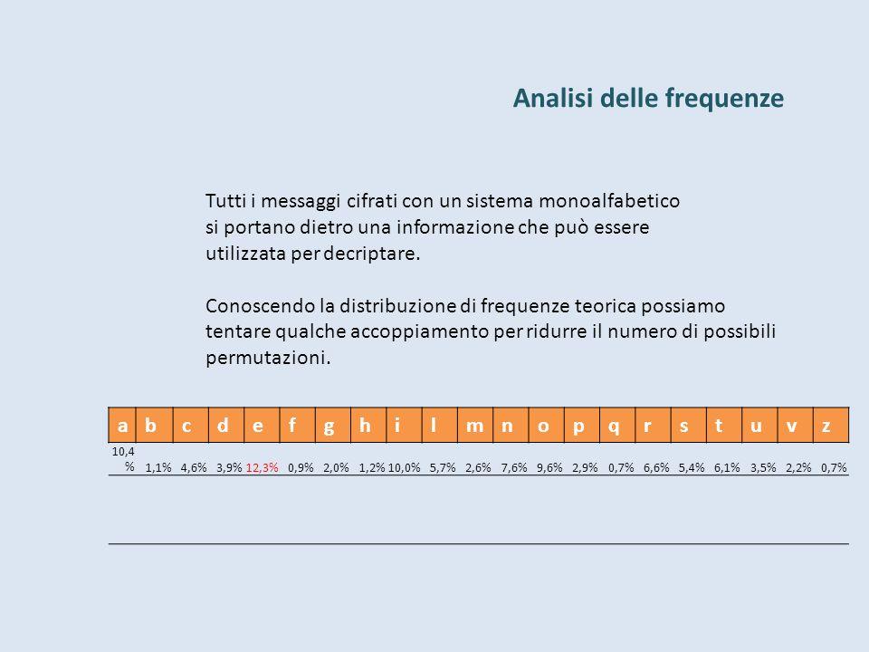Analisi delle frequenze Tutti i messaggi cifrati con un sistema monoalfabetico si portano dietro una informazione che può essere utilizzata per decriptare.