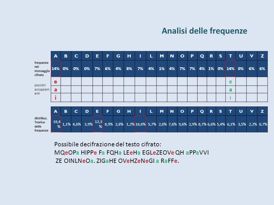 Analisi delle frequenze Possibile decifrazione del testo cifrato: MQeOPa HIPPe Fa FQHa LEeHa EGLeZEOVe QH aPPaVVI ZE OINLNeOa.