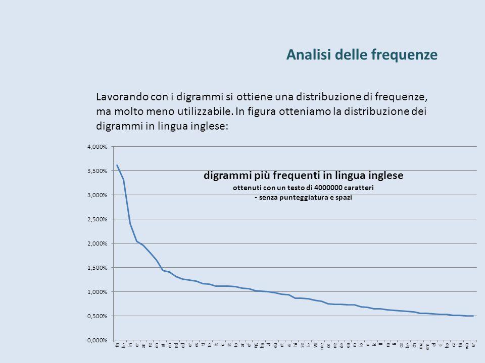 Analisi delle frequenze Lavorando con i digrammi si ottiene una distribuzione di frequenze, ma molto meno utilizzabile. In figura otteniamo la distrib