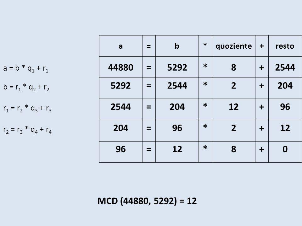 a=b*quoziente+resto 44880=5292*8+2544 5292=2544*2+204 2544=204*12+96 204=96*2+12 96=12*8+0 a = b * q 1 + r 1 b = r 1 * q 2 + r 2 r 1 = r 2 * q 3 + r 3 r 2 = r 3 * q 4 + r 4 MCD (44880, 5292) = 12