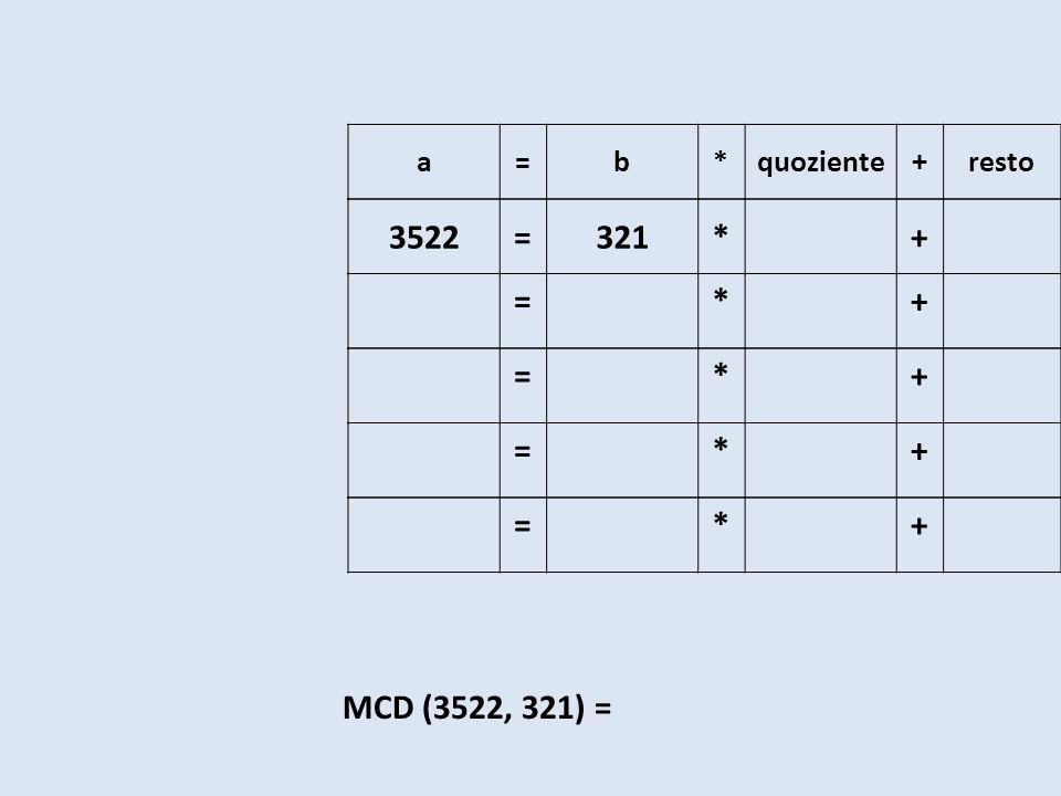 a=b*quoziente+resto 3522=321*+ =*+ =*+ =*+ =*+ MCD (3522, 321) =