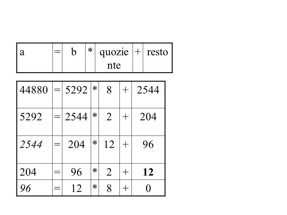 a=b*quozie nte +resto 44880=5292*8+2544 5292=2544*2+204 2544=204*12+96 204=96*2+12 96=12*8+0