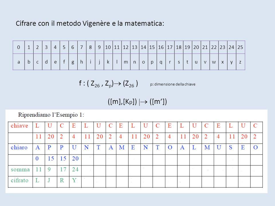 012345678910111213141516171819202122232425 abcdefghijklmnopqrstuvwxyz Cifrare con il metodo Vigenère e la matematica: f : ( Z 26, Z p ) (Z 26 ) p: dimensione della chiave ([m],[K p ]) ([m])