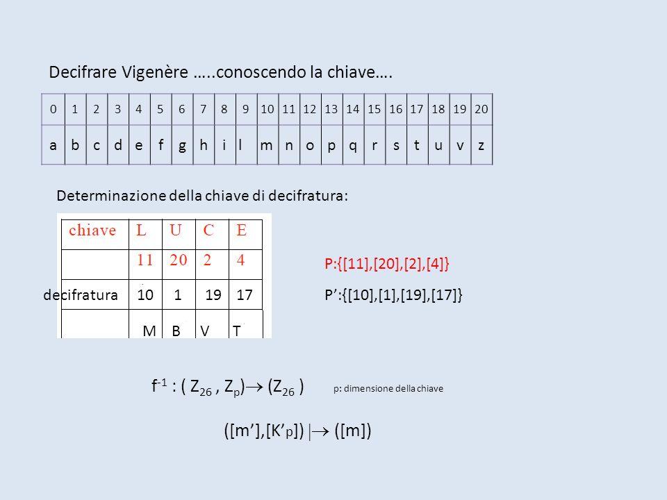 01234567891011121314151617181920 abcdefghilmnopqrstuvz Decifrare Vigenère …..conoscendo la chiave…. decifratura1011917 M B V T f -1 : ( Z 26, Z p ) (Z