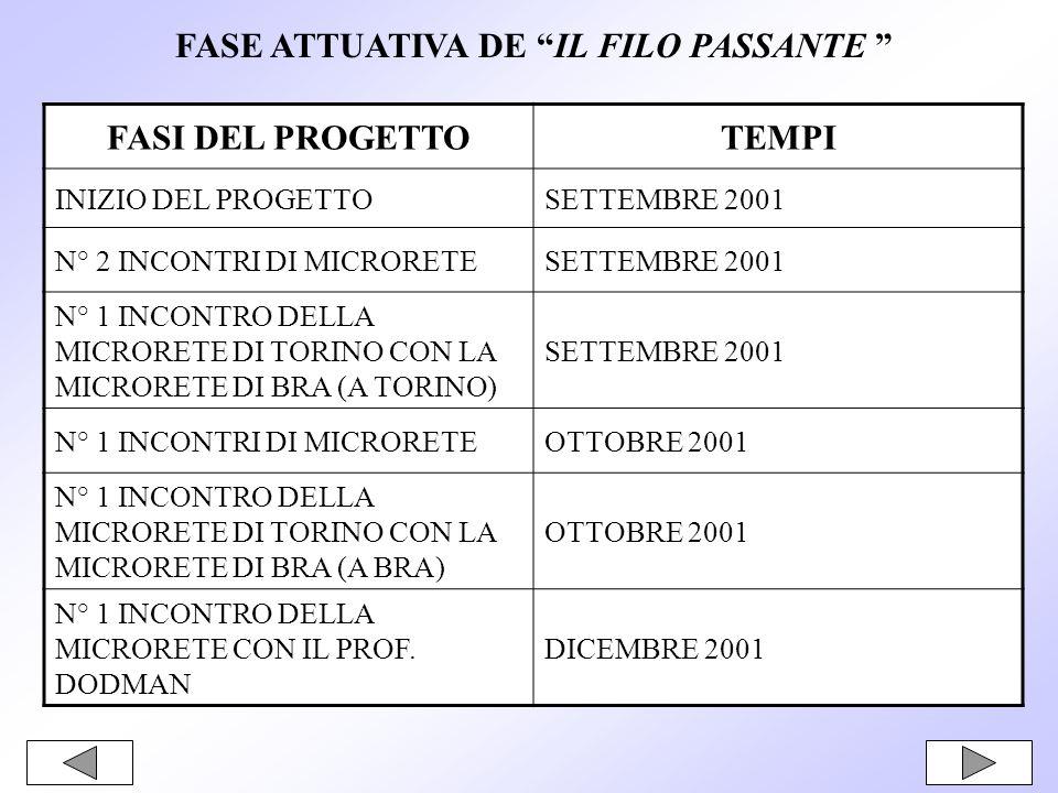 FASE ATTUATIVA DE IL FILO PASSANTE FASI DEL PROGETTOTEMPI INIZIO DEL PROGETTOSETTEMBRE 2001 N° 2 INCONTRI DI MICRORETESETTEMBRE 2001 N° 1 INCONTRO DELLA MICRORETE DI TORINO CON LA MICRORETE DI BRA (A TORINO) SETTEMBRE 2001 N° 1 INCONTRI DI MICRORETEOTTOBRE 2001 N° 1 INCONTRO DELLA MICRORETE DI TORINO CON LA MICRORETE DI BRA (A BRA) OTTOBRE 2001 N° 1 INCONTRO DELLA MICRORETE CON IL PROF.