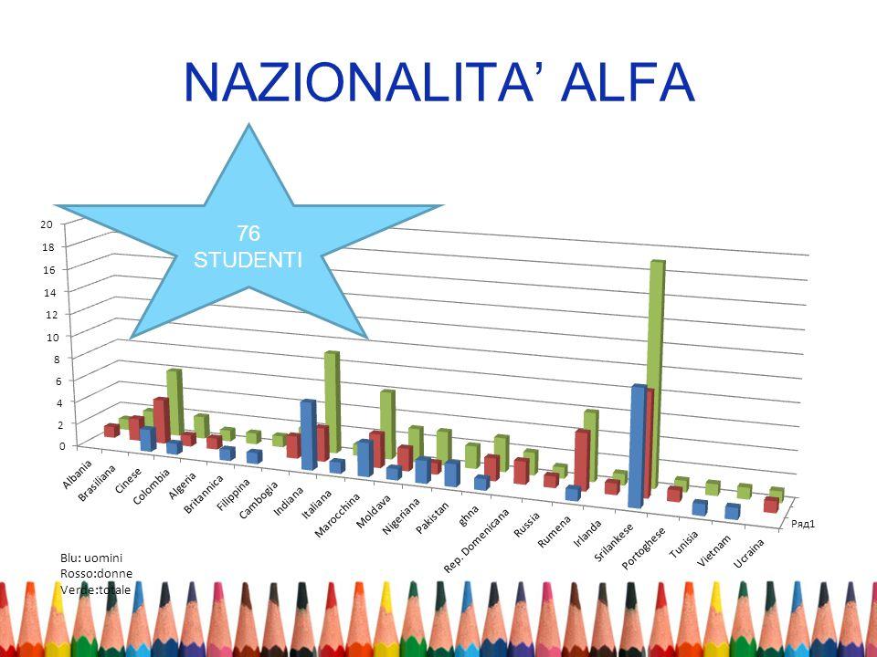 NAZIONALITA ALFA 76 STUDENTI