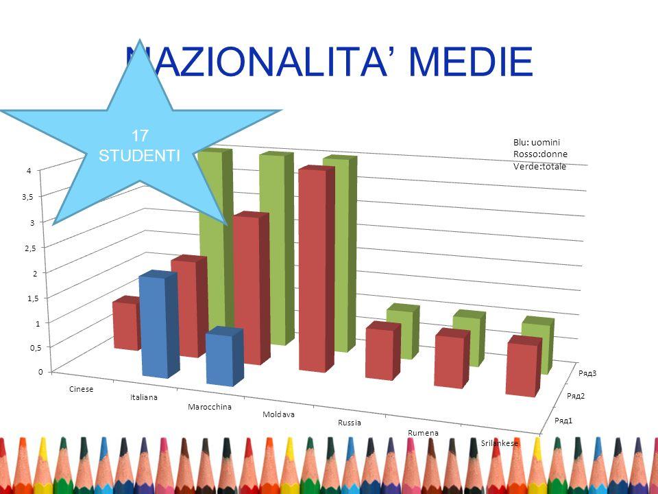 NAZIONALITA MEDIE 17 STUDENTI