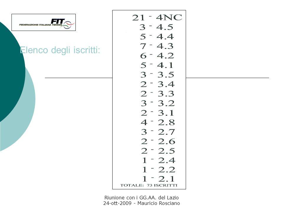Riunione con i GG.AA. del Lazio 24-ott-2009 - Mauricio Rosciano LE RACCOMANDAZIONI….. Si consiglia di evitare che A) due giocatori di pari classifica