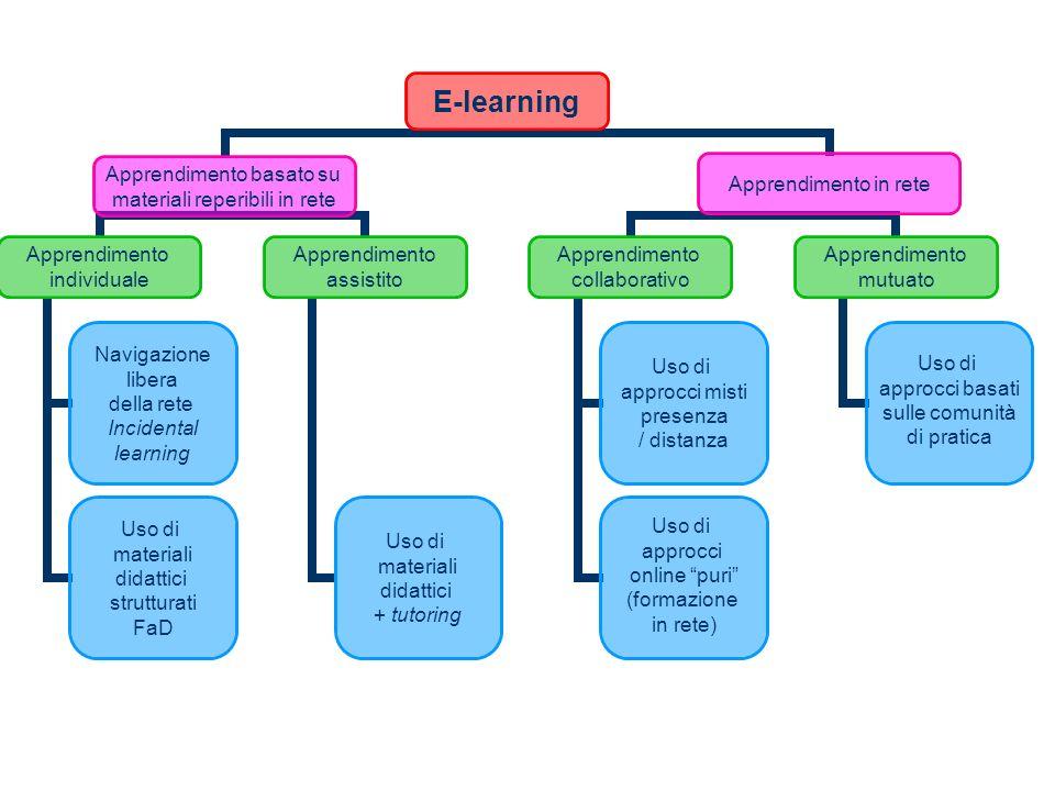 E-learning Apprendimento basato su materiali reperibili in rete Apprendimento individuale Navigazione libera della rete Incidental learning Uso di materiali didattici strutturati FaD Apprendimento assistito Uso di materiali didattici + tutoring Apprendimento in rete Apprendimento collaborativo Uso di approcci misti presenza / distanza Uso di approcci online puri (formazione in rete) Apprendimento mutuato Uso di approcci basati sulle comunità di pratica