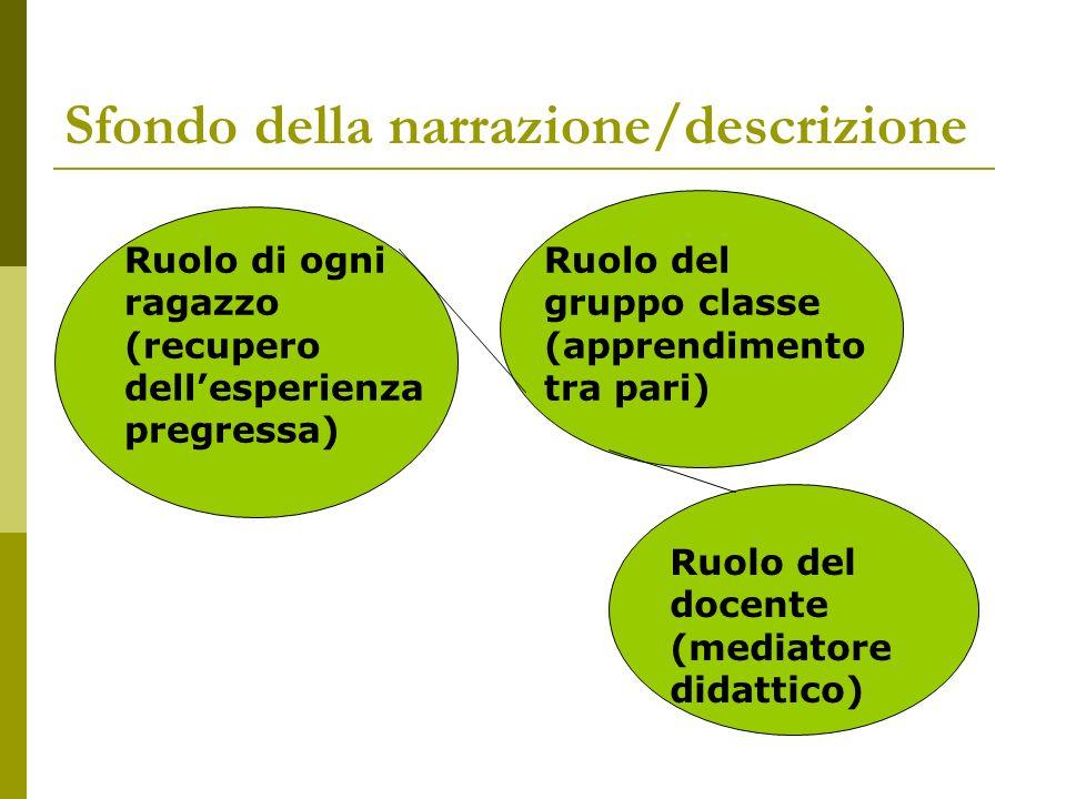 Sfondo della narrazione/descrizione Ruolo di ogni ragazzo (recupero dellesperienza pregressa) Ruolo del gruppo classe (apprendimento tra pari) Ruolo del docente (mediatore didattico)