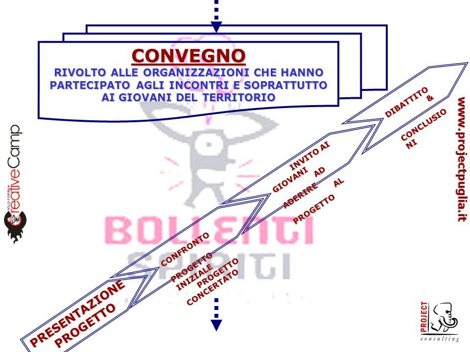 www.projectpuglia.it CONVEGNO RIVOLTO ALLE ORGANIZZAZIONI CHE HANNO PARTECIPATO AGLI INCONTRI E SOPRATTUTTO AI GIOVANI DEL TERRITORIO PRESENTAZIONEPROGETTO CONFRONTO CONFRONTO PROGETTO INIZIALE PROGETTO INIZIALE PROGETTO CONCERTATO PROGETTO CONCERTATO INVITO AI GIOVANI INVITO AI GIOVANI AD ADERIRE AD ADERIRE AL PROGETTO AL PROGETTO DIBATTITO DIBATTITO & CONCLUSIO NI CONCLUSIO NI