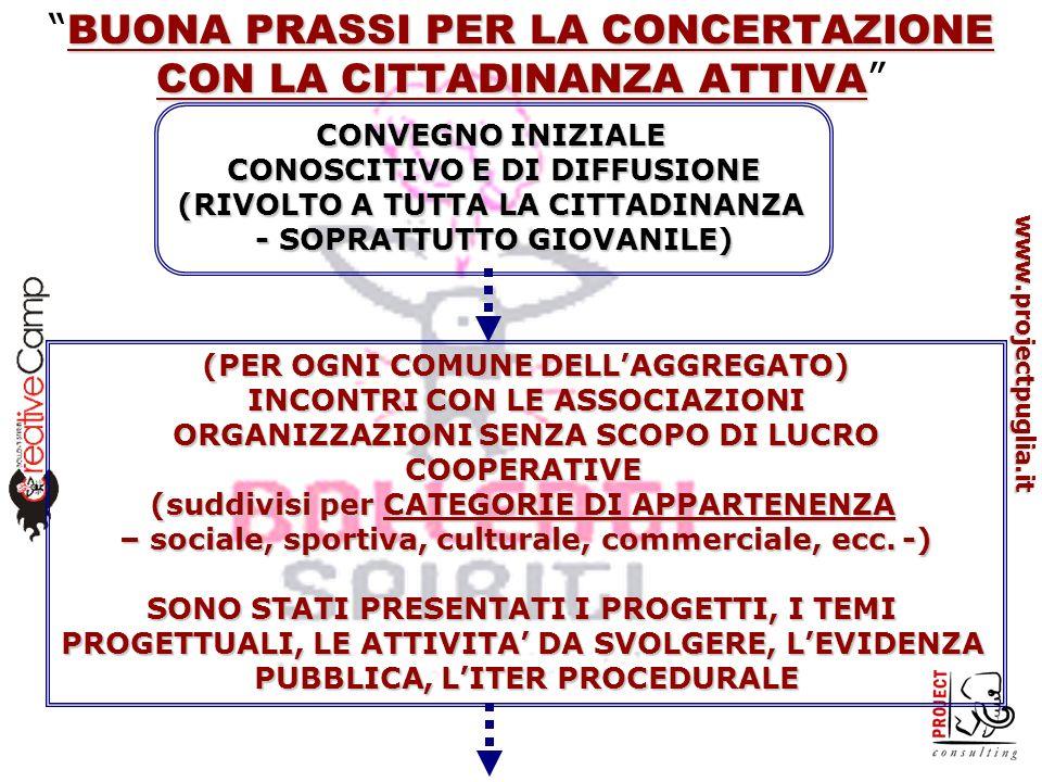 www.projectpuglia.it SUDDIVISIONE DELLE ORGANIZZAZIONI E ASSOCIAZIONI PARTECIPANTI PER TEMI DI INTERESSE (A SECONDA DEL PROGETTO FINANZIATO) INCONTRI CON LE ASSOCIAZIONI ORGANIZZAZIONI SENZA SCOPO DI LUCRO COOPERATIVE (per TEMI PROGETTUALI DI INTERESSE – sviluppo sostenibile, antichi mestieri, organizzazione di eventi, teatro e musica, ecc.