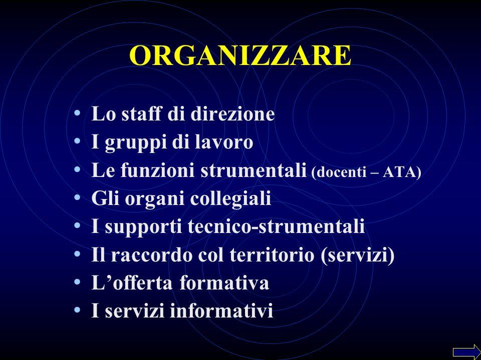 ORGANIZZARE Lo staff di direzione I gruppi di lavoro Le funzioni strumentali (docenti – ATA) Gli organi collegiali I supporti tecnico-strumentali Il r