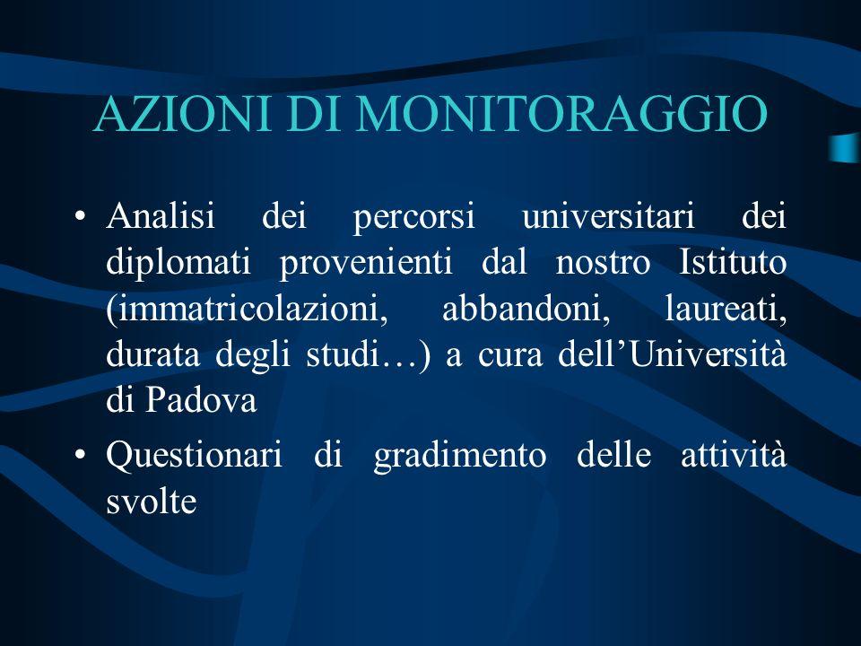 AZIONI DI MONITORAGGIO Analisi dei percorsi universitari dei diplomati provenienti dal nostro Istituto (immatricolazioni, abbandoni, laureati, durata