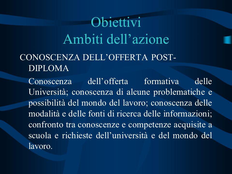 Obiettivi Ambiti dellazione CONOSCENZA DELLOFFERTA POST- DIPLOMA Conoscenza dellofferta formativa delle Università; conoscenza di alcune problematiche