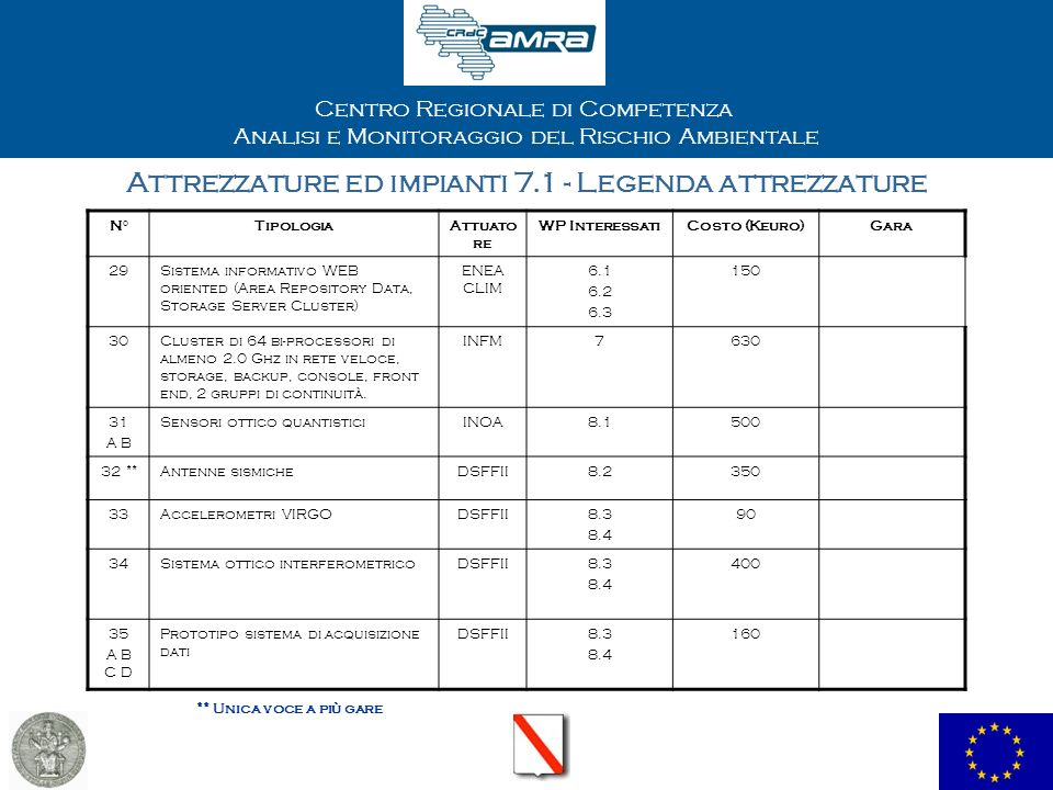 Centro Regionale di Competenza Analisi e Monitoraggio del Rischio Ambientale Attrezzature ed impianti 7.1 - Legenda attrezzature N°TipologiaAttuato re WP InteressatiCosto (Keuro)Gara 29Sistema informativo WEB oriented (Area Repository Data, Storage Server Cluster) ENEA CLIM 6.1 6.2 6.3 150 30Cluster di 64 bi-processori di almeno 2.0 Ghz in rete veloce, storage, backup, console, front end, 2 gruppi di continuità.