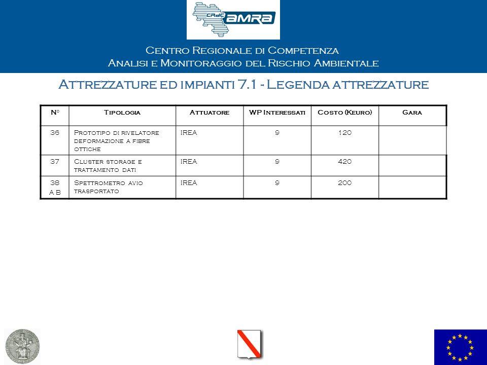 Centro Regionale di Competenza Analisi e Monitoraggio del Rischio Ambientale Attrezzature ed impianti 7.1 - Legenda attrezzature N°TipologiaAttuatoreW