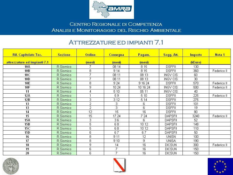 Centro Regionale di Competenza Analisi e Monitoraggio del Rischio Ambientale Attrezzature ed impianti 7.1