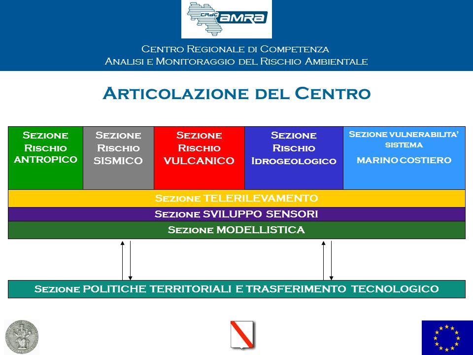 Centro Regionale di Competenza Analisi e Monitoraggio del Rischio Ambientale Articolazione del Centro Sezione Rischio ANTROPICO Sezione Rischio SISMIC