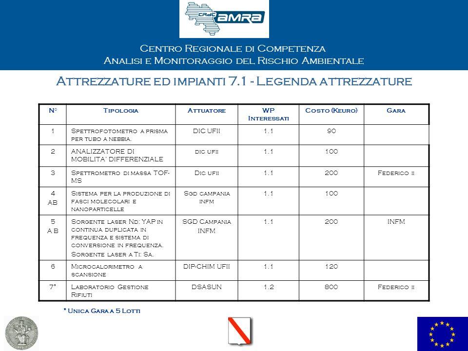 Centro Regionale di Competenza Analisi e Monitoraggio del Rischio Ambientale Attrezzature da acquistare entro 15 mesi
