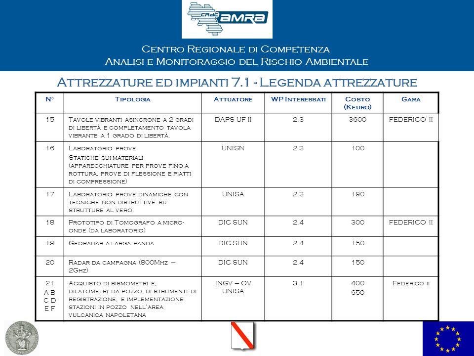 Centro Regionale di Competenza Analisi e Monitoraggio del Rischio Ambientale Attrezzature ed impianti 7.1 - Legenda attrezzature N°TipologiaAttuatoreWP InteressatiCosto (Keuro)Gara 22 A B C VibroseisINGV – OV3.2320FEDERICO II 23Laboratorio di simulazione impatti sulle strutture e strumentazione connessa DST – UF II3.3190 24Veicolo semiautomatico attrezzato per survey su bassi fondali SZ5.1180 25Radar costieroSZ5.1300FEDERICO II 26Camere condizionateSZ5.1200FEDERICO II 27Scanner 3D laser e attrezzature di supporto Dpufii6.1 6.2 6.3 300Federico ii 28Attrezzature di costo inferiore ai 50kEuro Dpufii6.1 6.2 6.3 30