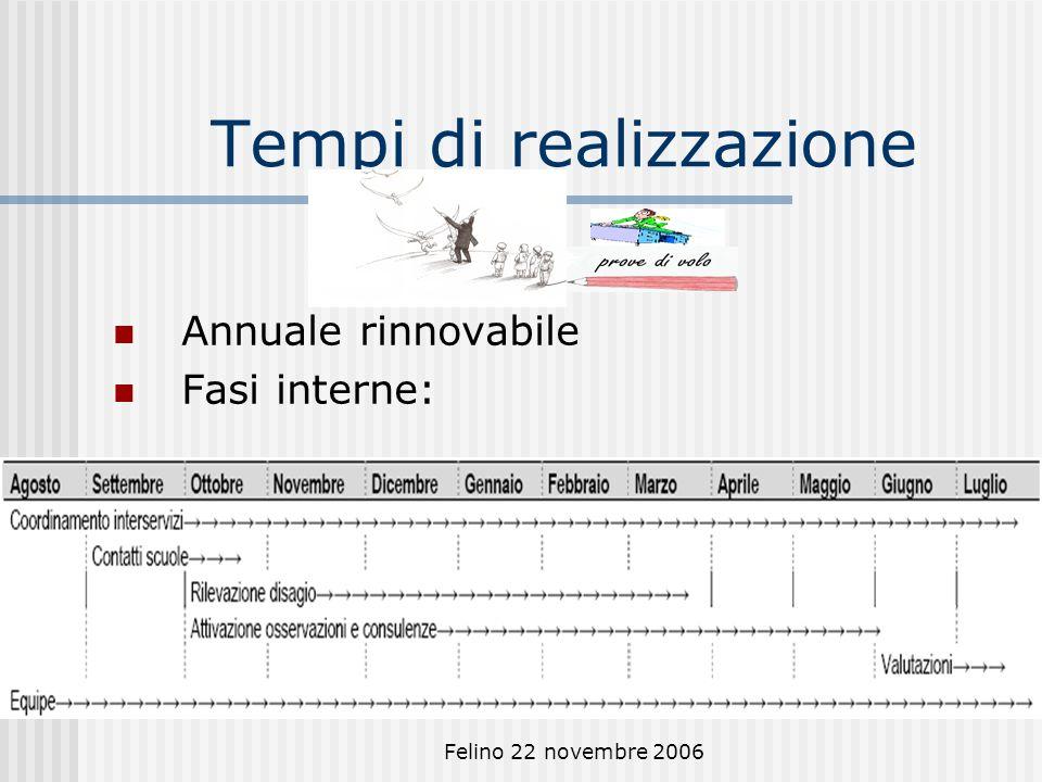 Felino 22 novembre 2006 Tempi di realizzazione Annuale rinnovabile Fasi interne: