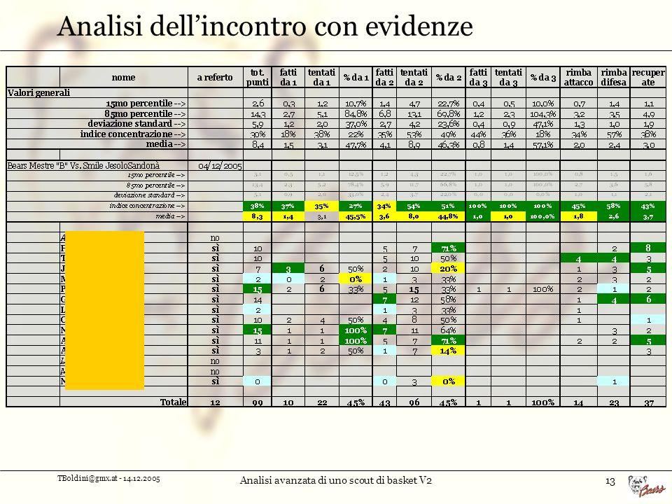 TBoldini@gmx.at - 14.12.2005 Analisi avanzata di uno scout di basket V213 Analisi dellincontro con evidenze