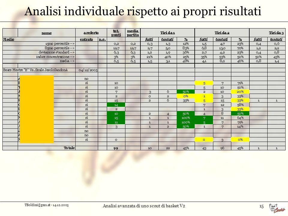TBoldini@gmx.at - 14.12.2005 Analisi avanzata di uno scout di basket V215 Analisi individuale rispetto ai propri risultati