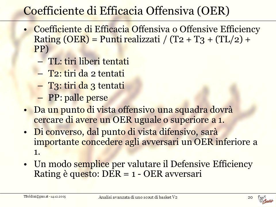 TBoldini@gmx.at - 14.12.2005 Analisi avanzata di uno scout di basket V220 Coefficiente di Efficacia Offensiva (OER) Coefficiente di Efficacia Offensiva o Offensive Efficiency Rating (OER) = Punti realizzati / (T2 + T3 + (TL/2) + PP) – TL: tiri liberi tentati – T2: tiri da 2 tentati – T3: tiri da 3 tentati – PP: palle perse Da un punto di vista offensivo una squadra dovrà cercare di avere un OER uguale o superiore a 1.