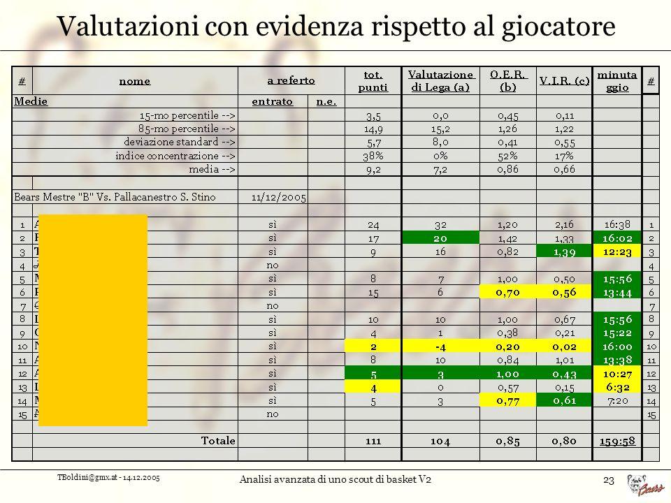 TBoldini@gmx.at - 14.12.2005 Analisi avanzata di uno scout di basket V223 Valutazioni con evidenza rispetto al giocatore