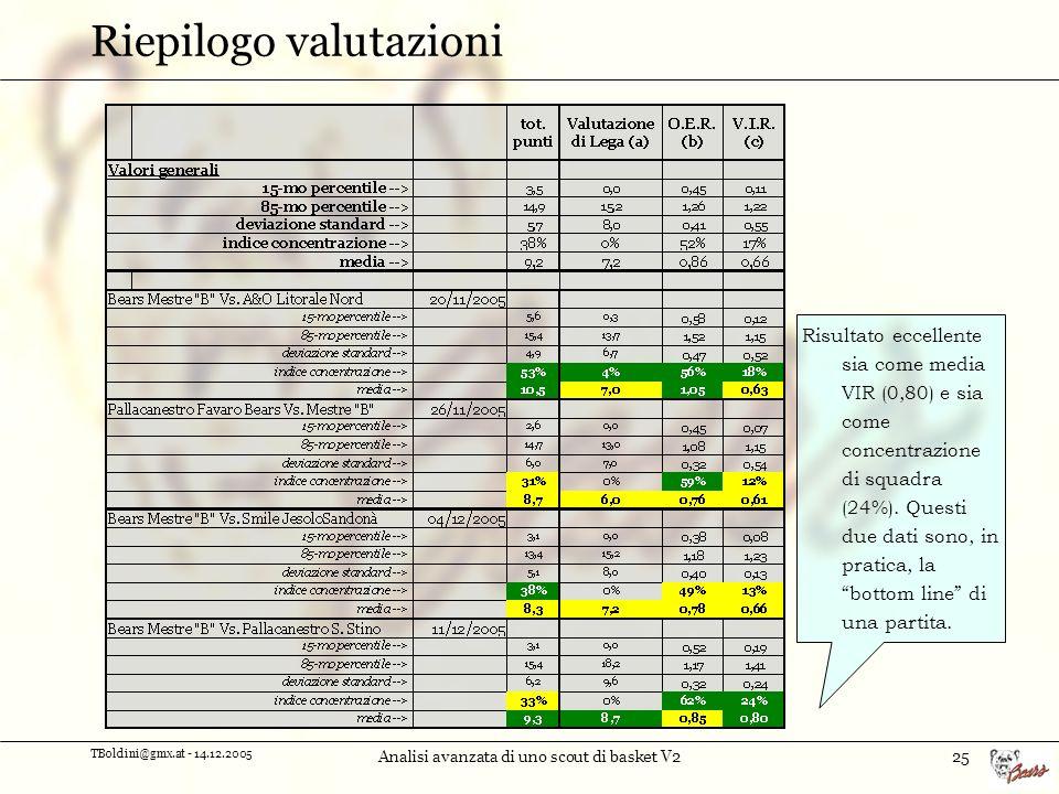 TBoldini@gmx.at - 14.12.2005 Analisi avanzata di uno scout di basket V225 Riepilogo valutazioni Risultato eccellente sia come media VIR (0,80) e sia come concentrazione di squadra (24%).