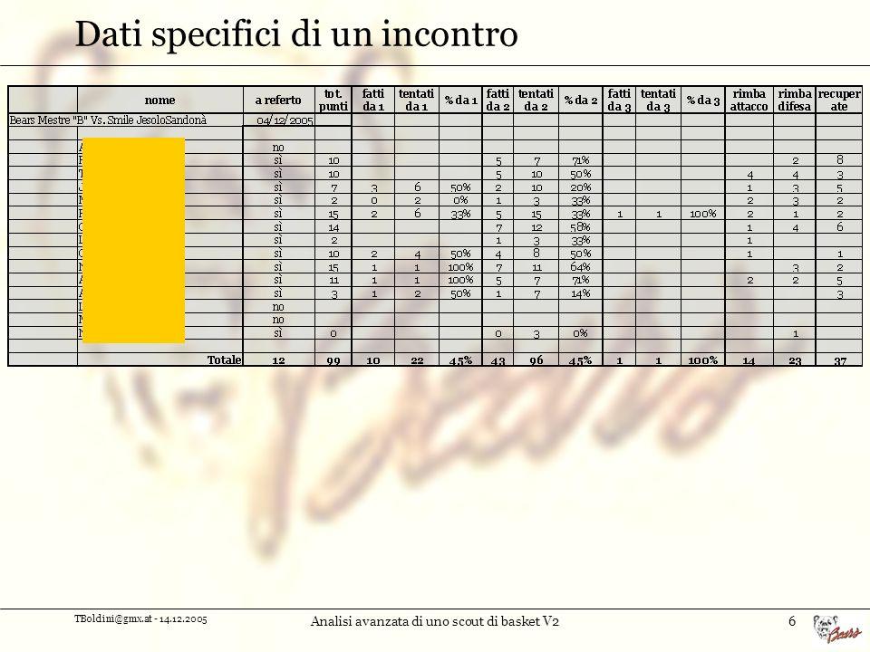 TBoldini@gmx.at - 14.12.2005 Analisi avanzata di uno scout di basket V27 Totali di tutte le partite giocate alla data Il foglio che segue contiene i valori complessivi di tutte le partite mantenute nellarchivio a partire da una certa data.