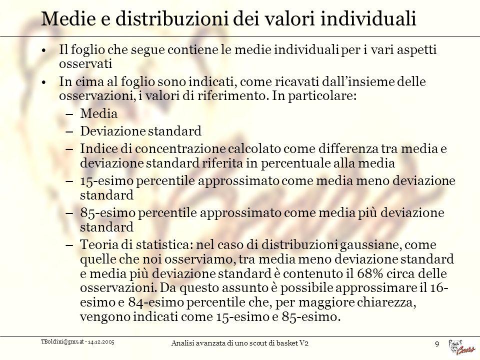 TBoldini@gmx.at - 14.12.2005 Analisi avanzata di uno scout di basket V210 Medie e distribuzioni dei valori individuali