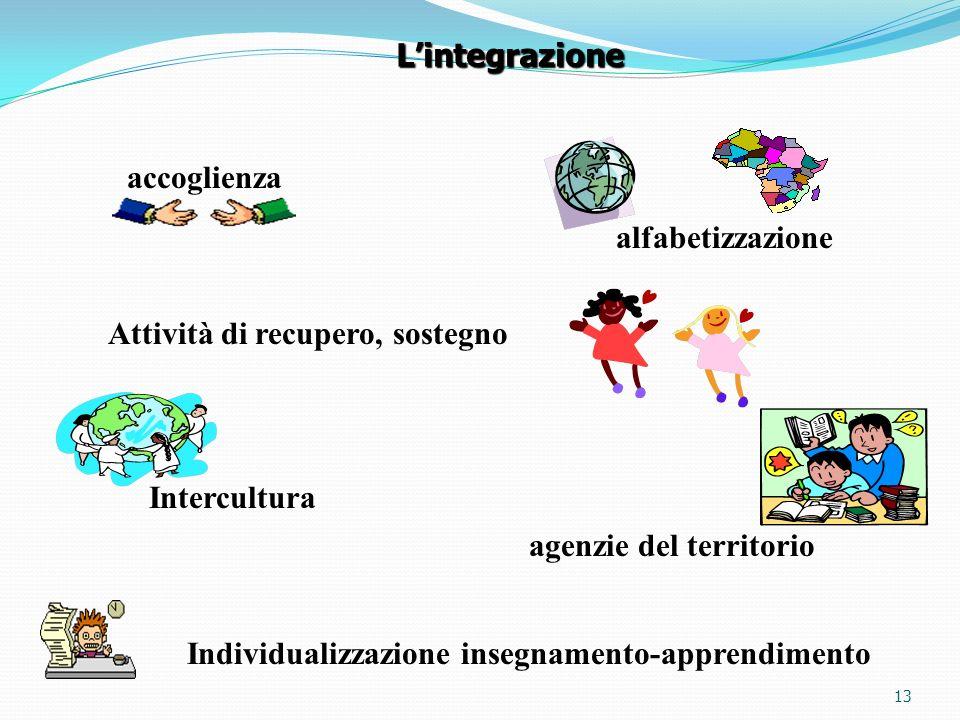 13 accoglienza alfabetizzazione Intercultura agenzie del territorio Individualizzazione insegnamento-apprendimento Attività di recupero, sostegno Lintegrazione