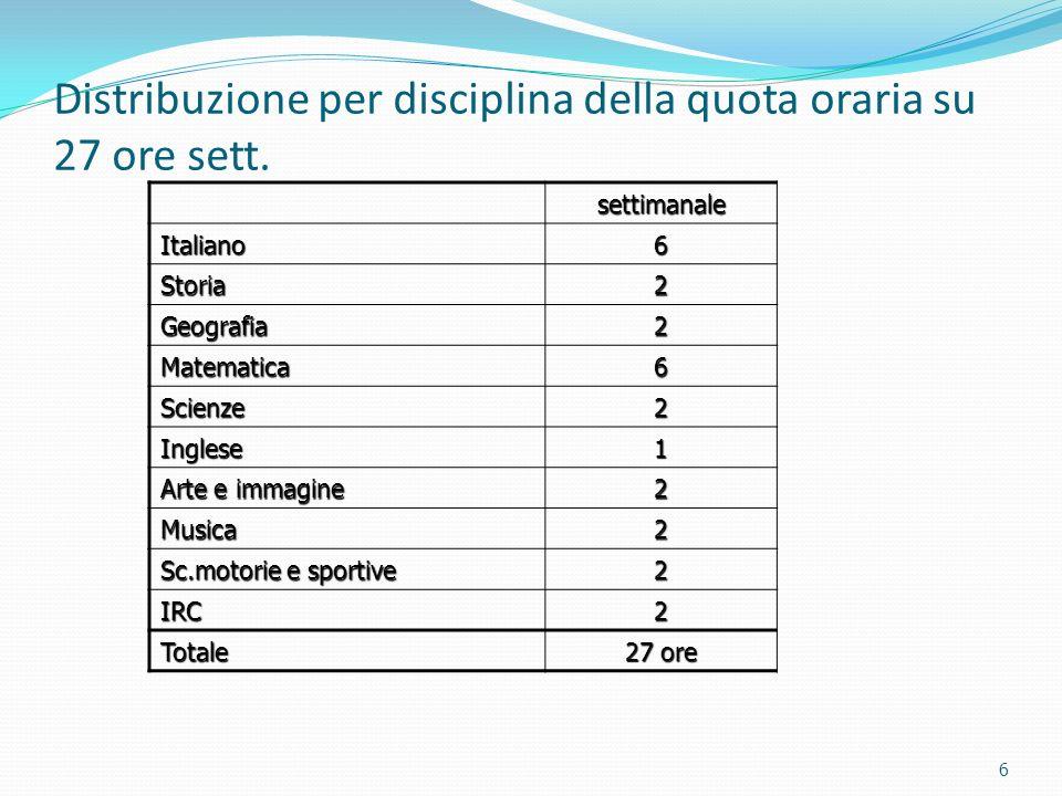 Distribuzione per disciplina della quota oraria su 27 ore sett.