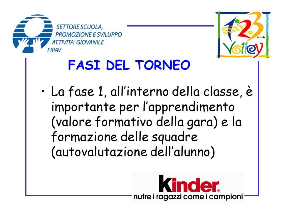 »Fase 1 – Attività di classe Lattività allinterno della classe si può realizzare attraverso un torneo in modo da coinvolgere tutti gli alunni e propor