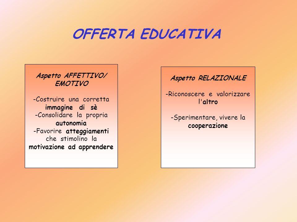 OFFERTA EDUCATIVA Aspetto AFFETTIVO/ EMOTIVO -Costruire una corretta immagine di sè -Consolidare la propria autonomia -Favorire atteggiamenti che stim