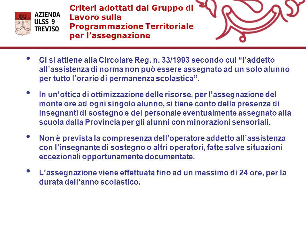 Criteri adottati dal Gruppo di Lavoro sulla Programmazione Territoriale per lassegnazione Ci si attiene alla Circolare Reg. n. 33/1993 secondo cui lad