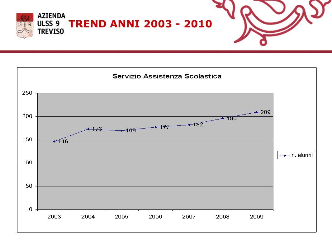 TREND ANNI 2003 - 2010