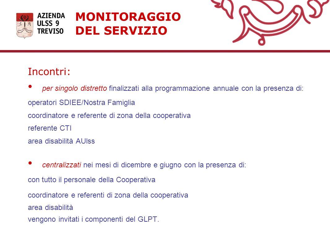 MONITORAGGIO DEL SERVIZIO Incontri: per singolo distretto finalizzati alla programmazione annuale con la presenza di: operatori SDIEE/Nostra Famiglia