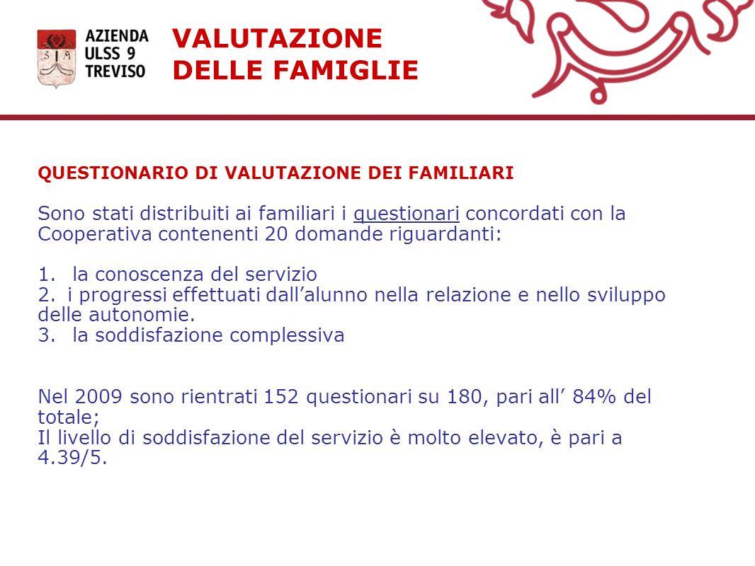 VALUTAZIONE DELLE FAMIGLIE QUESTIONARIO DI VALUTAZIONE DEI FAMILIARI Sono stati distribuiti ai familiari i questionari concordati con la Cooperativa c