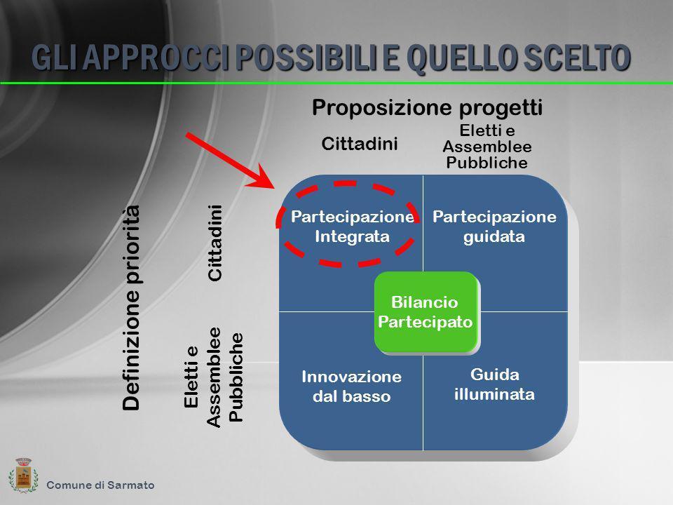 GLI APPROCCI POSSIBILI E QUELLO SCELTO Comune di Sarmato Bilancio Partecipato Partecipazione Integrata Partecipazione guidata Innovazione dal basso Gu