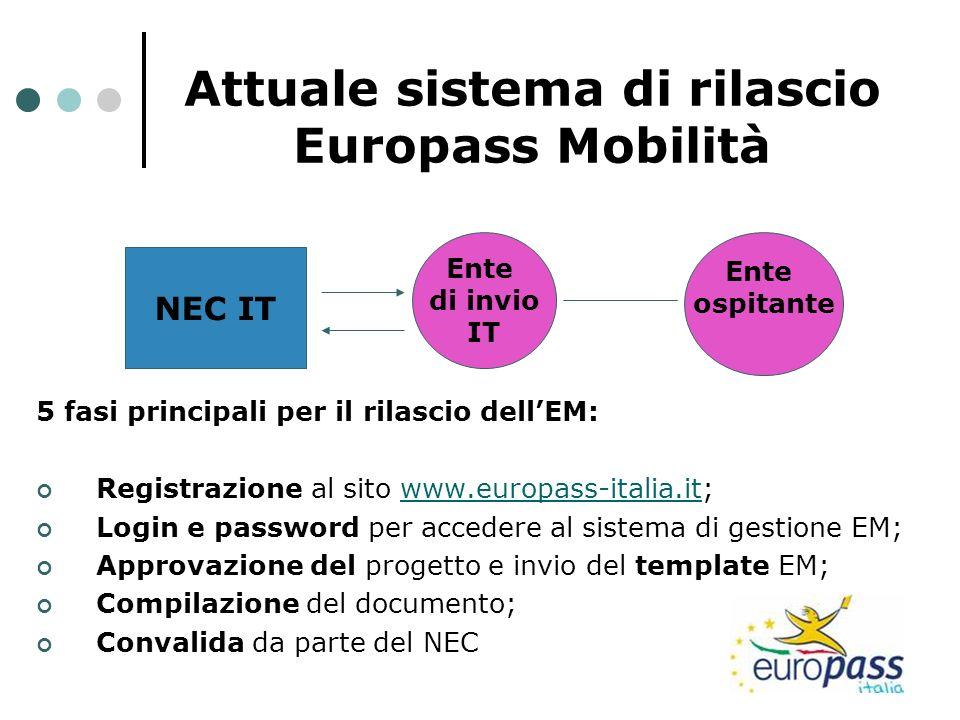 Attuale sistema di rilascio Europass Mobilità 5 fasi principali per il rilascio dellEM: Registrazione al sito www.europass-italia.it;www.europass-ital
