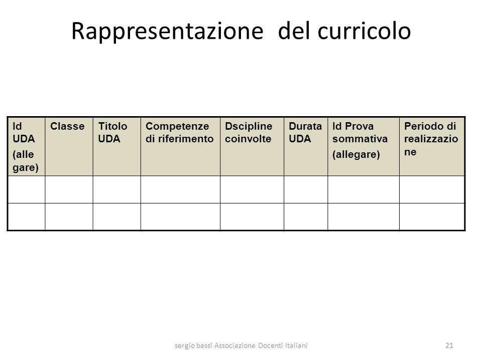 Rappresentazione del curricolo Id UDA (alle gare) ClasseTitolo UDA Competenze di riferimento Dscipline coinvolte Durata UDA Id Prova sommativa (allega