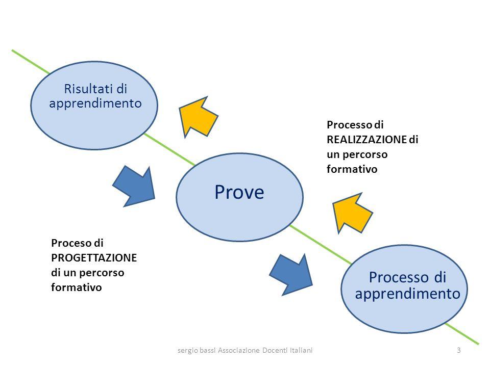 Risultati di apprendimento Prove Processo di apprendimento 3sergio bassi Associazione Docenti Italiani Proceso di PROGETTAZIONE di un percorso formati