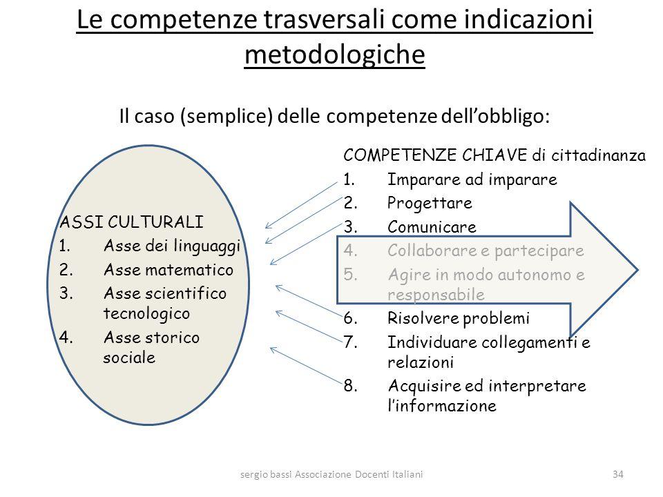 Le competenze trasversali come indicazioni metodologiche Il caso (semplice) delle competenze dellobbligo: ASSI CULTURALI 1.Asse dei linguaggi 2.Asse m