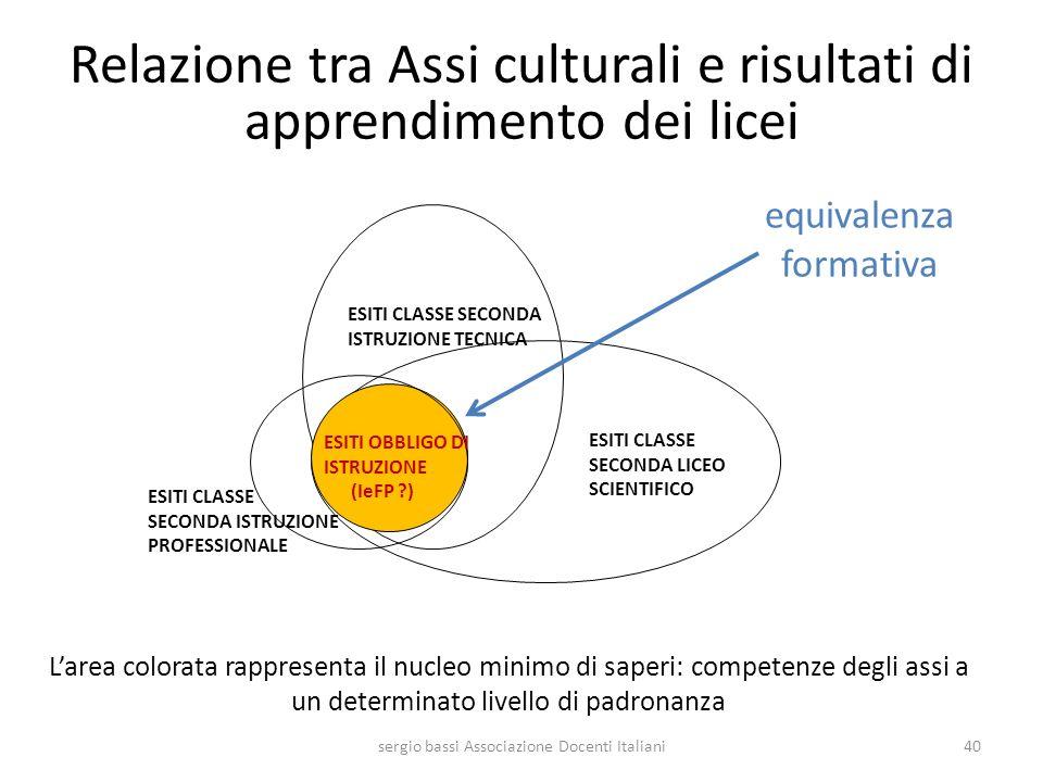 equivalenza formativa sergio bassi Associazione Docenti Italiani40 ESITI OBBLIGO DI ISTRUZIONE (IeFP ?) ESITI CLASSE SECONDA LICEO SCIENTIFICO ESITI C